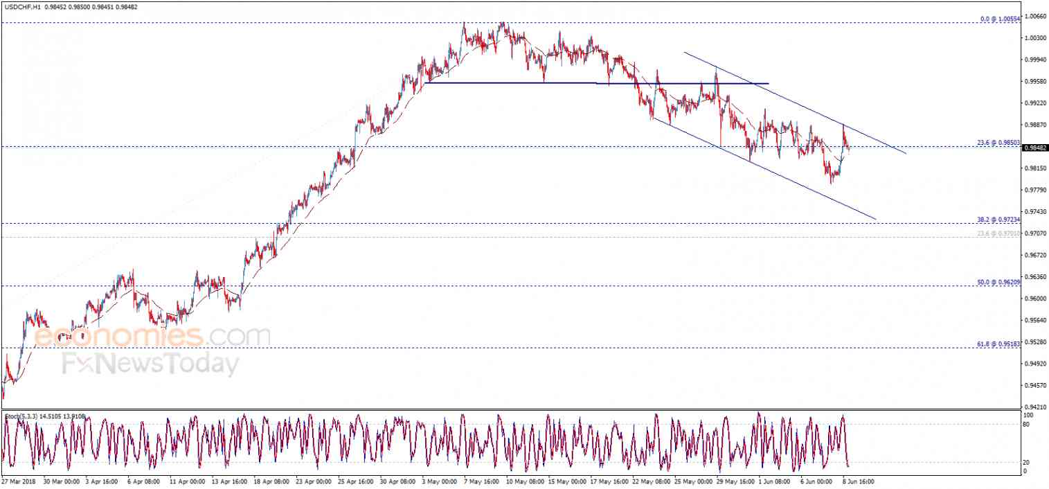 USDCHF achieves some gains – Analysis - 11-06-2018