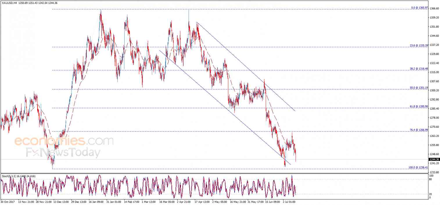 Update: Gold price heads towards the target