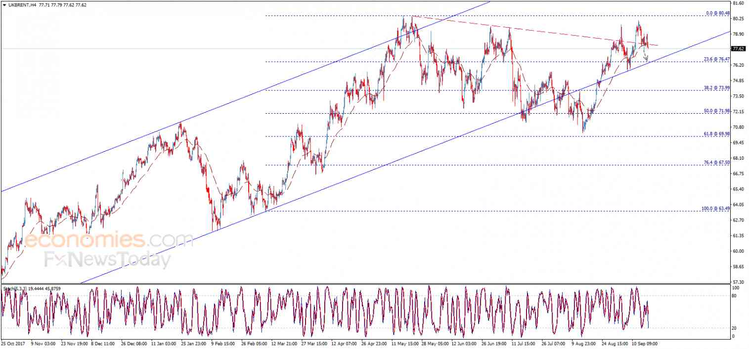 Brent oil price breaks the support – Analysis - 18-09-2018