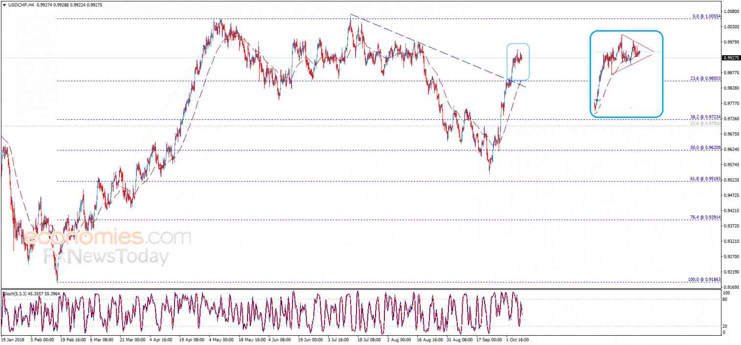 USDCHF within a positive pattern – Analysis - 09-10-2018