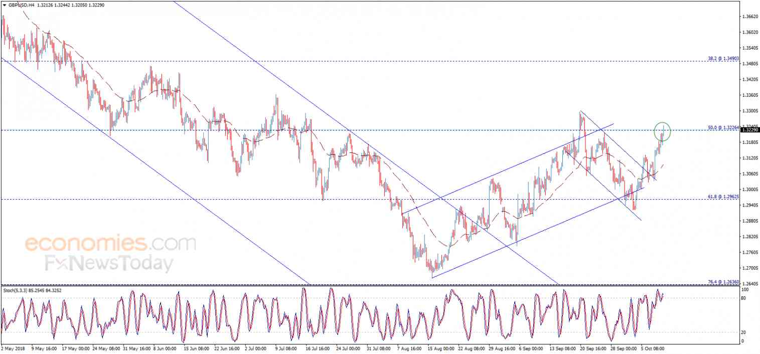 GBPUSD hits the target – Analysis - 11-10-2018