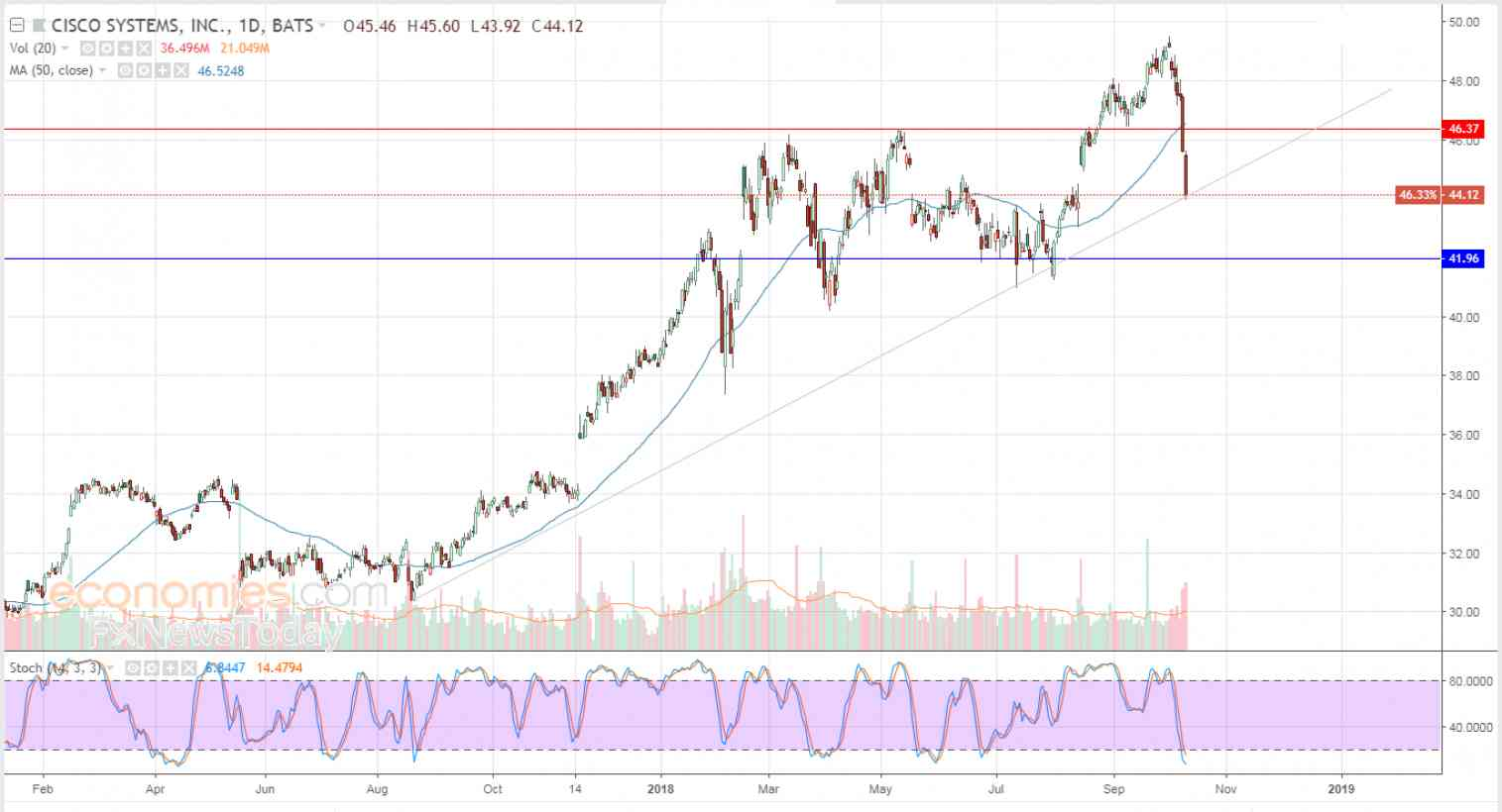 Cisco leans on upside trend line - Analysis - 12-10-2018