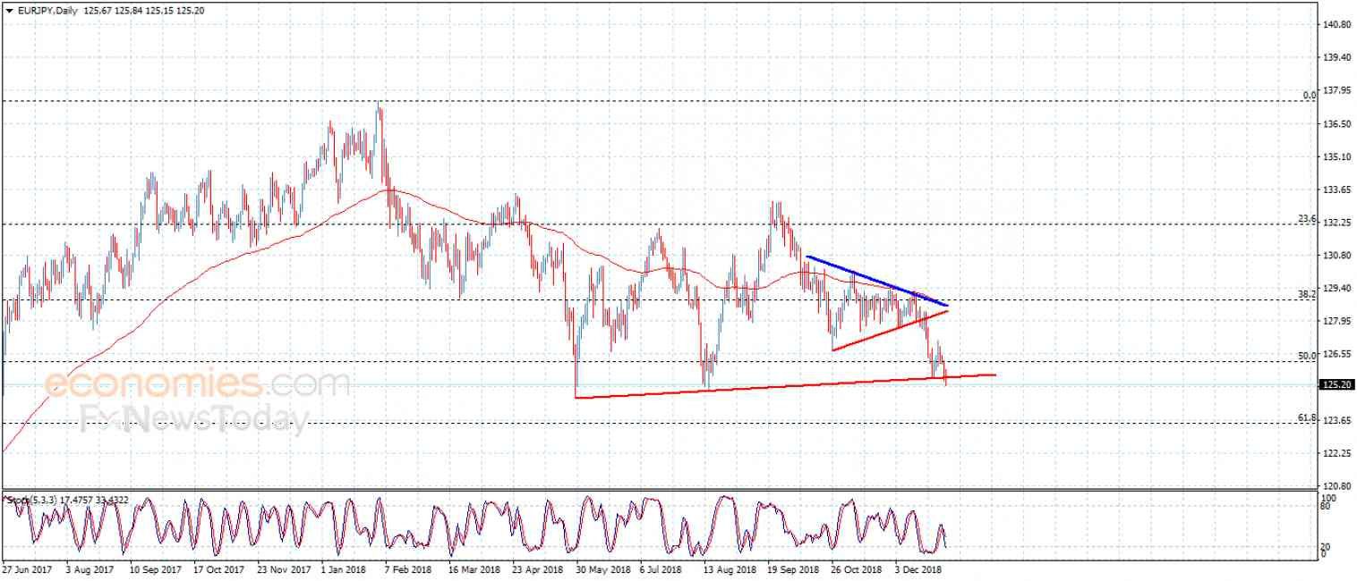 EURJPY tends to change the main trend – Analysis – 2-1-2019