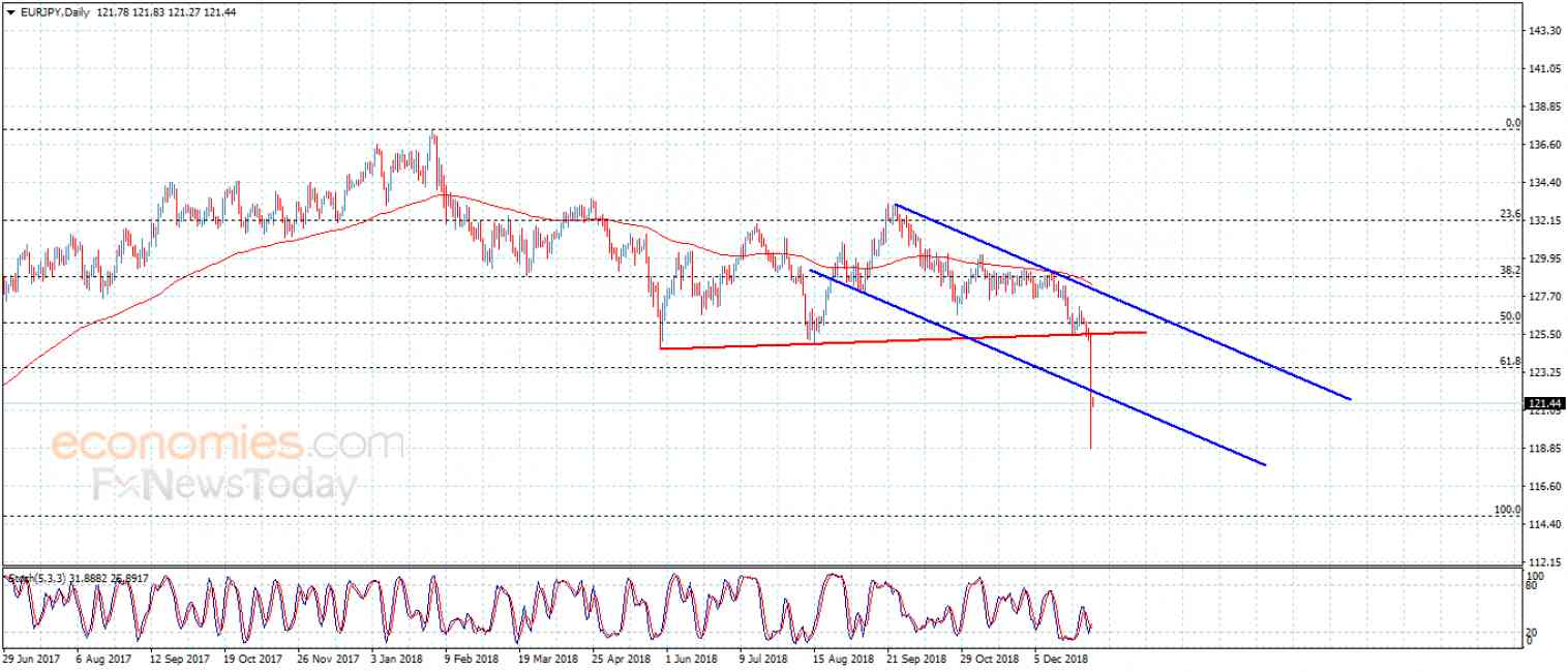 EURJPY declines strongly – Analysis – 3-1-2019