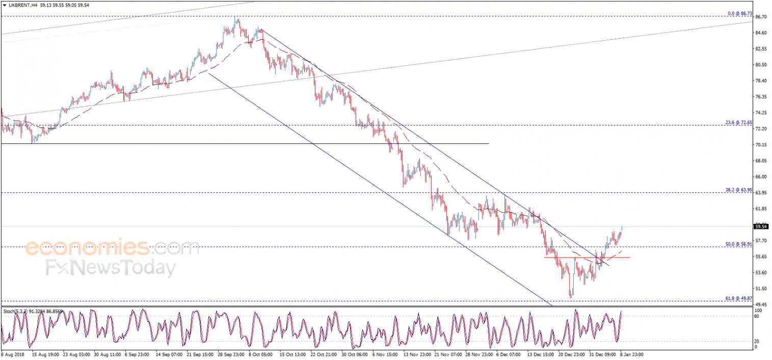 Brent oil price begins positively – Analysis - 09-01-2019