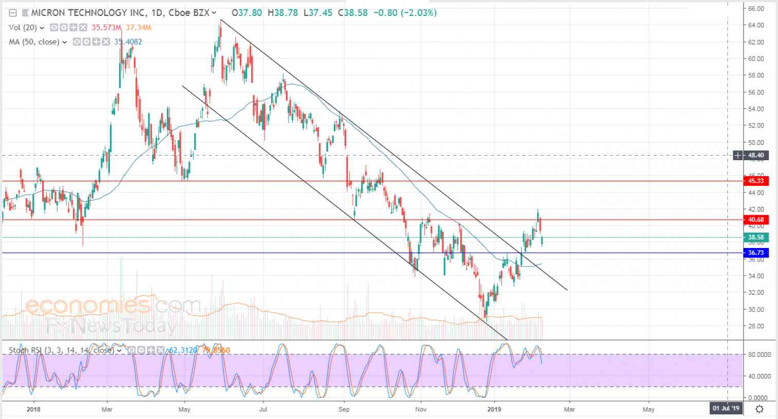 Micron tries to vent off overbought saturation - Analysis - 11-02-2019