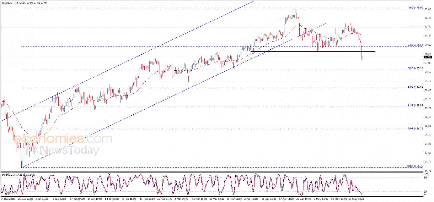 Brent oil price completes bearish pattern – Analysis - 24-05-2019
