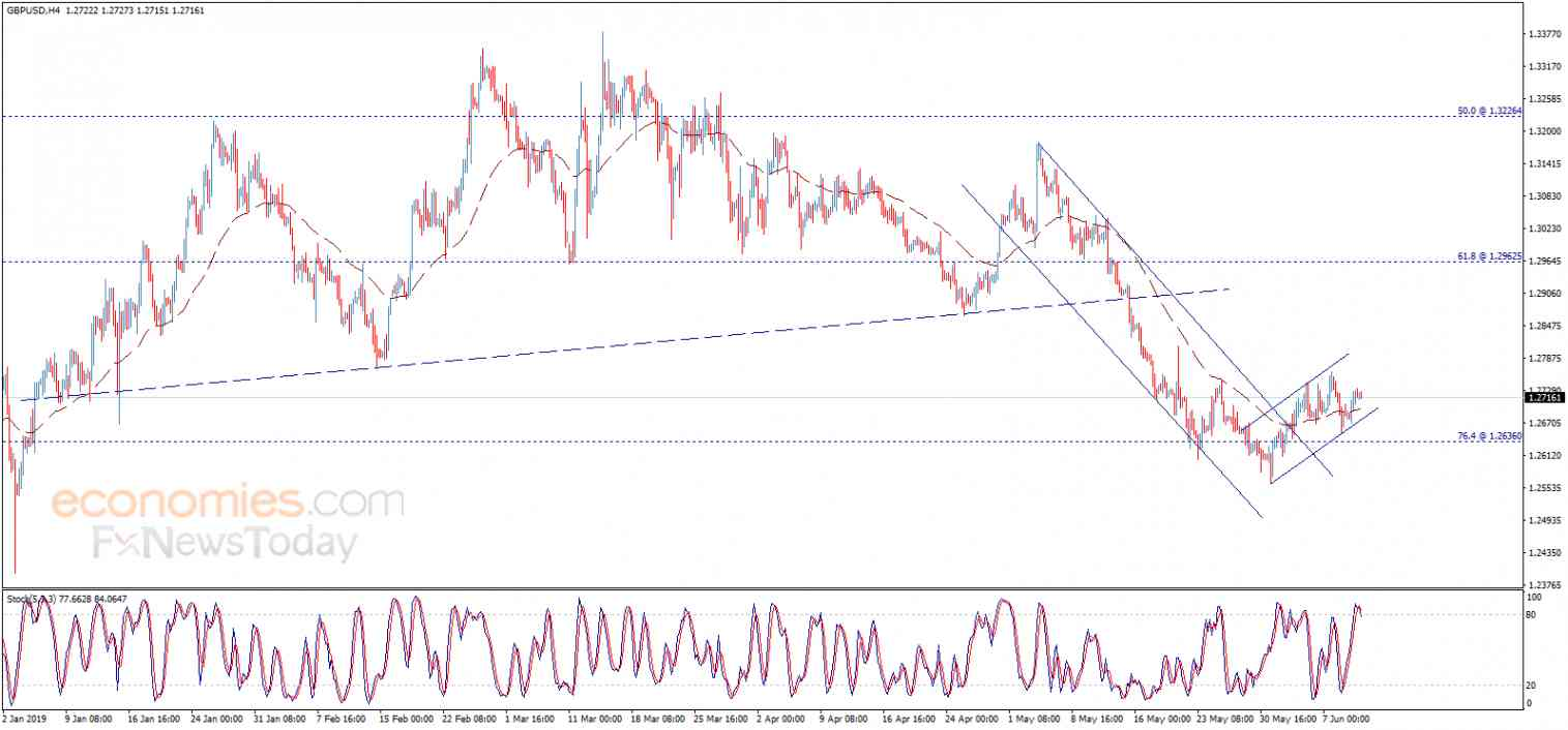 The GBPUSD builds new bullish channel – Analysis - 12-06-2019